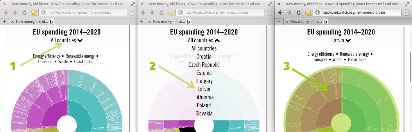 Pārskata rīks Austrumeiropas valstu plāni investēt ES fondu līdzekļus jaunajā budžeta periodā 2014.-2020. gadam